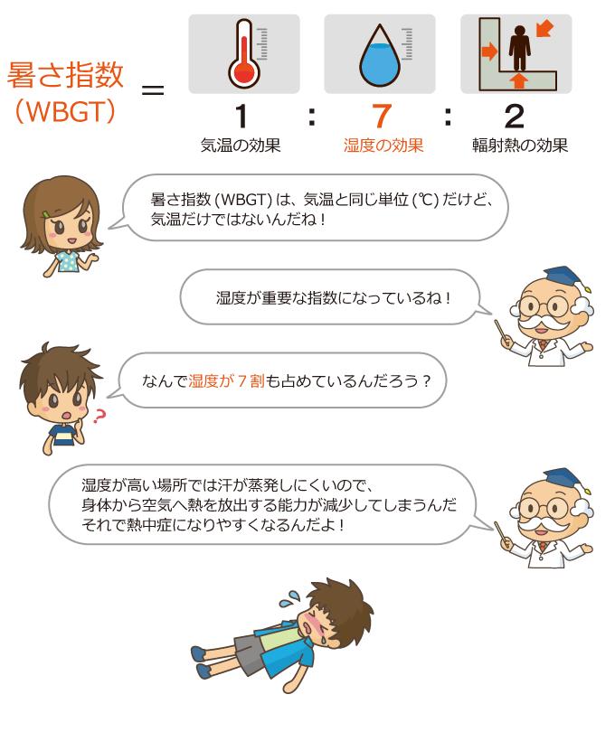 http://www.wbgt.env.go.jp/img/doc/wbgt_lp_2.png