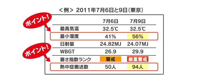 東京での2011年7月6日と9日の暑さ指数計算表がある。