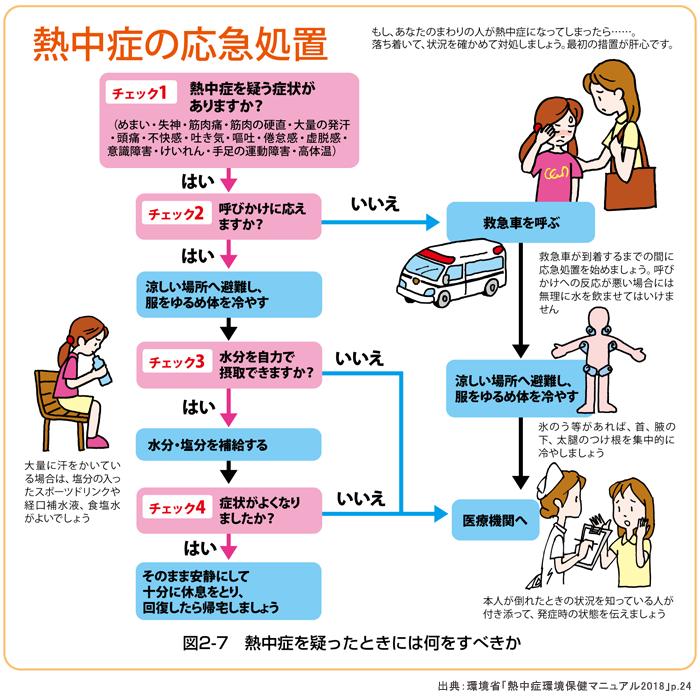 熱中症の対処方法(応急処置)